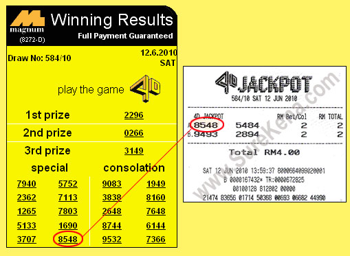 Malaysia Lottery Result Prediction - Magnum 4D Forecast